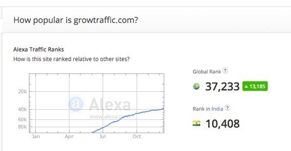 Growtraffic Alexa