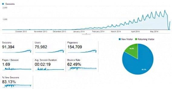 Traffic Statistics hieu nguyens