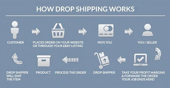 Dropshipping Definition: The Best Way to Setup a Drop ...