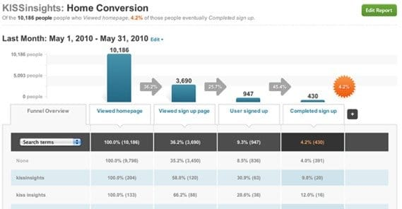 Example Conversion Funnel