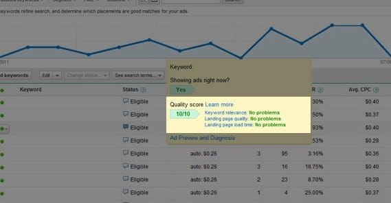 Adwords Quality Score Rating