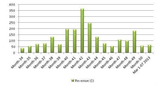 Website Revenue Chart
