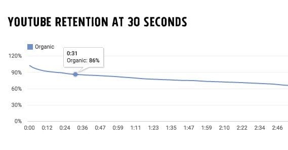 YouTube Video Retention 30 Seconds