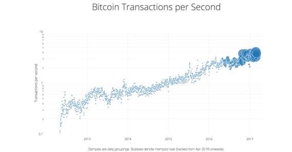 BTC Transactions Per Second