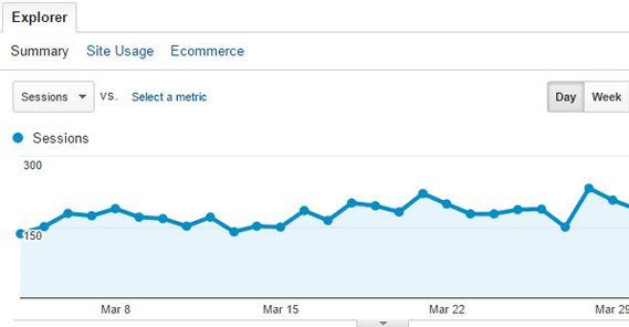Google Analytics Traffic Numbers