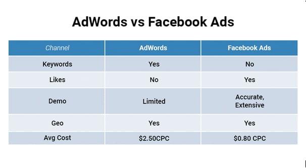 AdWords Facebook Comparison