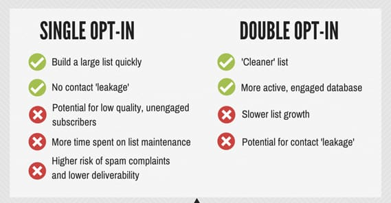 Single vs Double Opt In