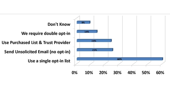 Success Rate Single Opt In
