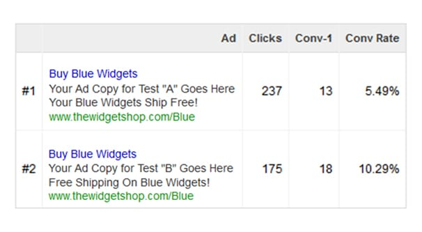 Split Testing on AdWords