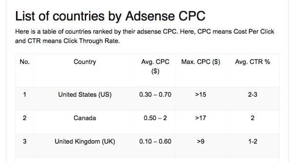 AdSense CPC Stats