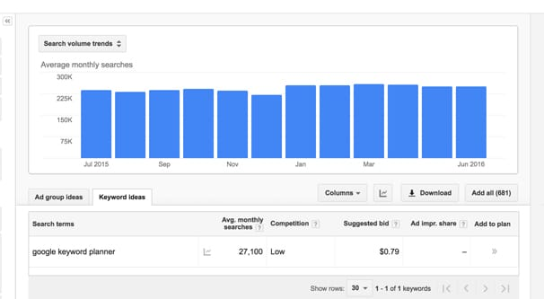 Search Volume in AdWords