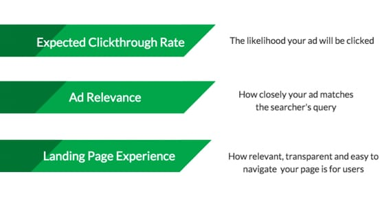 Click Through Rate Calculation
