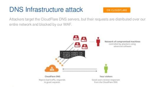 DDoS Block