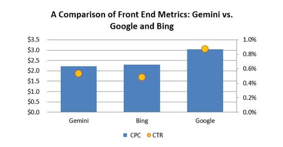 Gemini vs Google vs Bing
