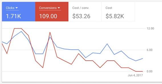 Google Ads Conversion Drop