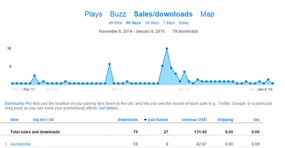 Bandcamp Sales and Downloads