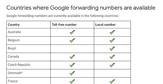 Countries Fowarding Numbers Available
