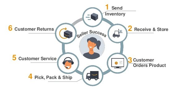 How Fulfillment by Amazon Works
