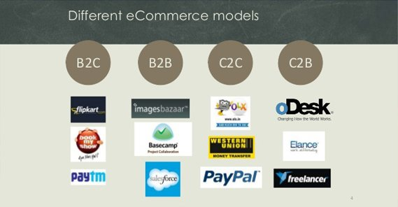 eCommerce Model Examples
