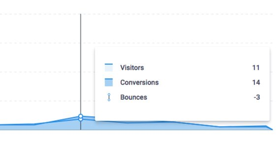 Low Visitors on Analytics